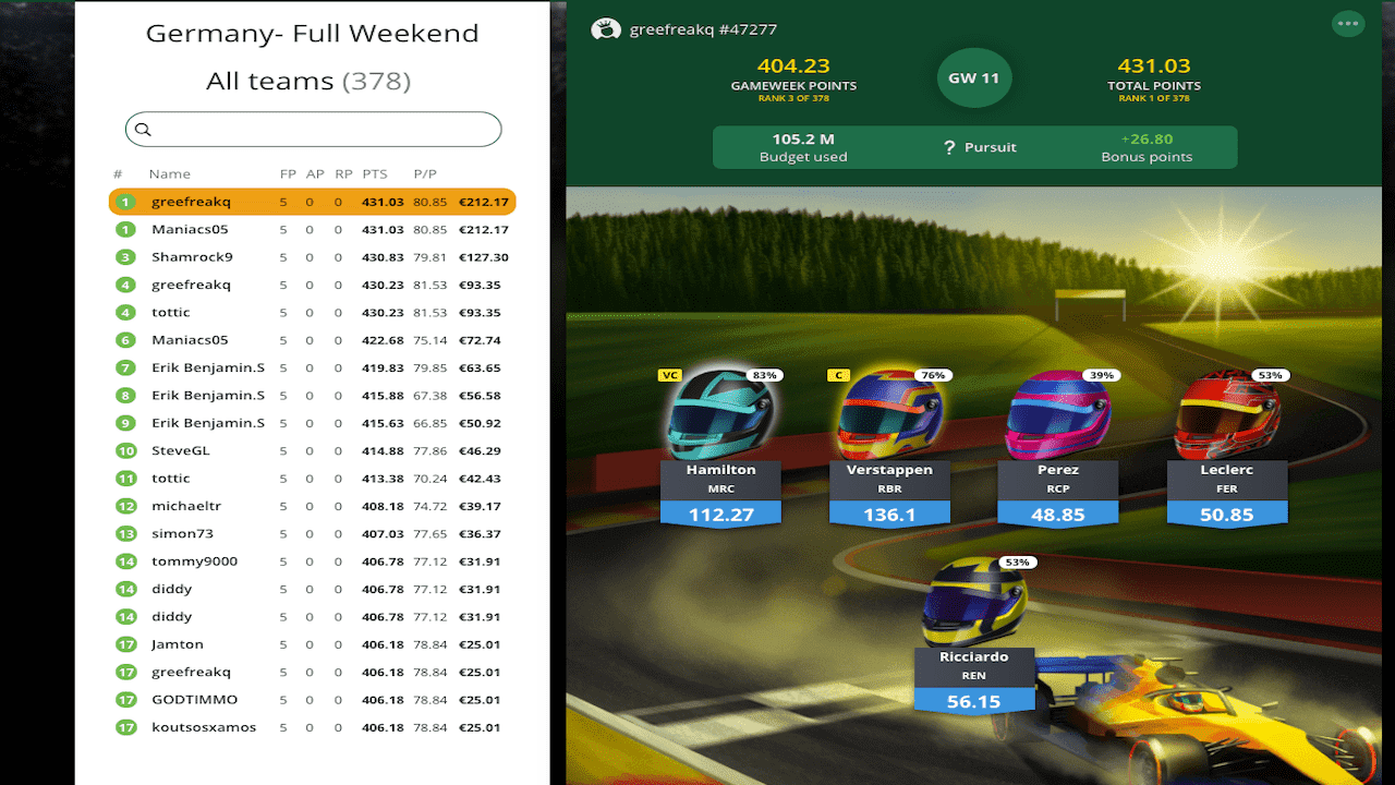 Formula Fantasy League – Portugal Weekend preview