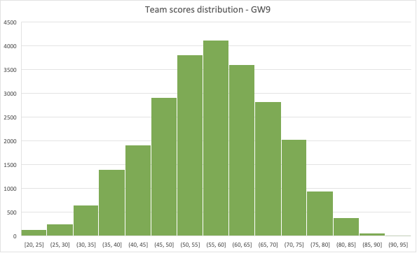 1M PL Season game – GW9 Statistical Analysis